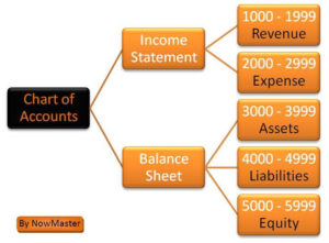 Setting Up Your Accounting Bookkeeping Services
