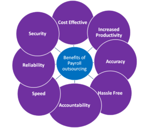 Advantages of hiring payroll services